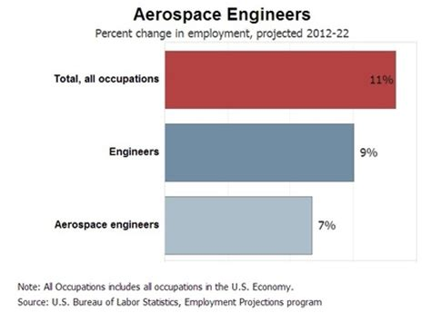 Aerospace engineering master's thesis